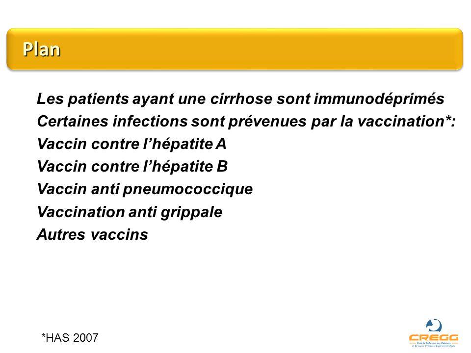 Plan Les patients ayant une cirrhose sont immunodéprimés