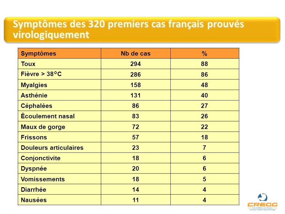 Symptômes des 320 premiers cas français prouvés virologiquement