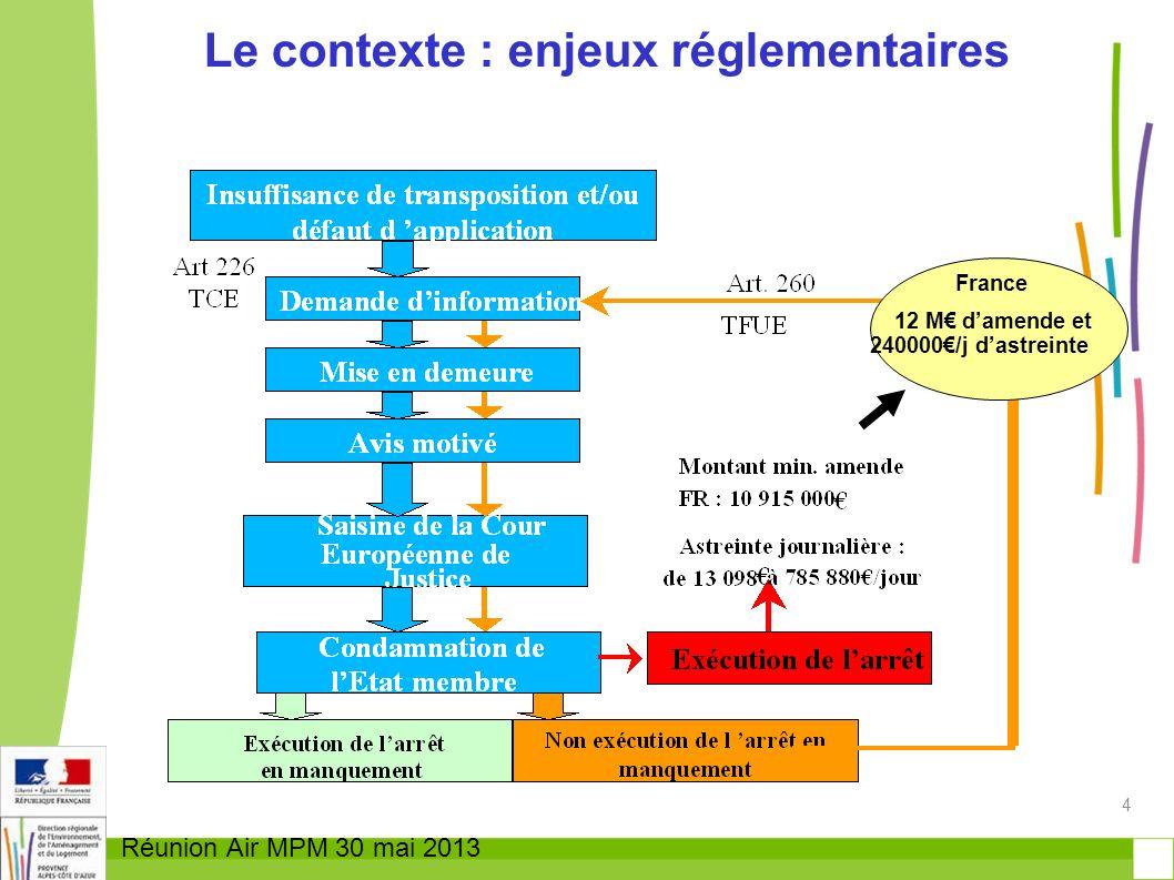 Le contexte : enjeux réglementaires