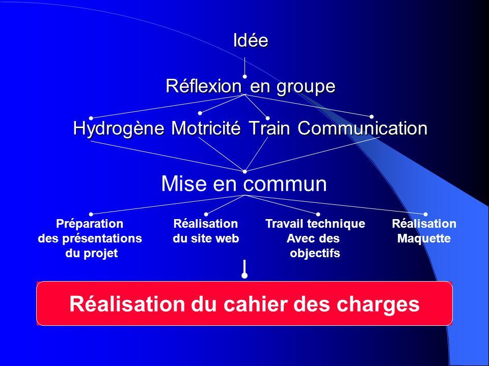 Idée Réflexion en groupe Hydrogène Motricité Train Communication