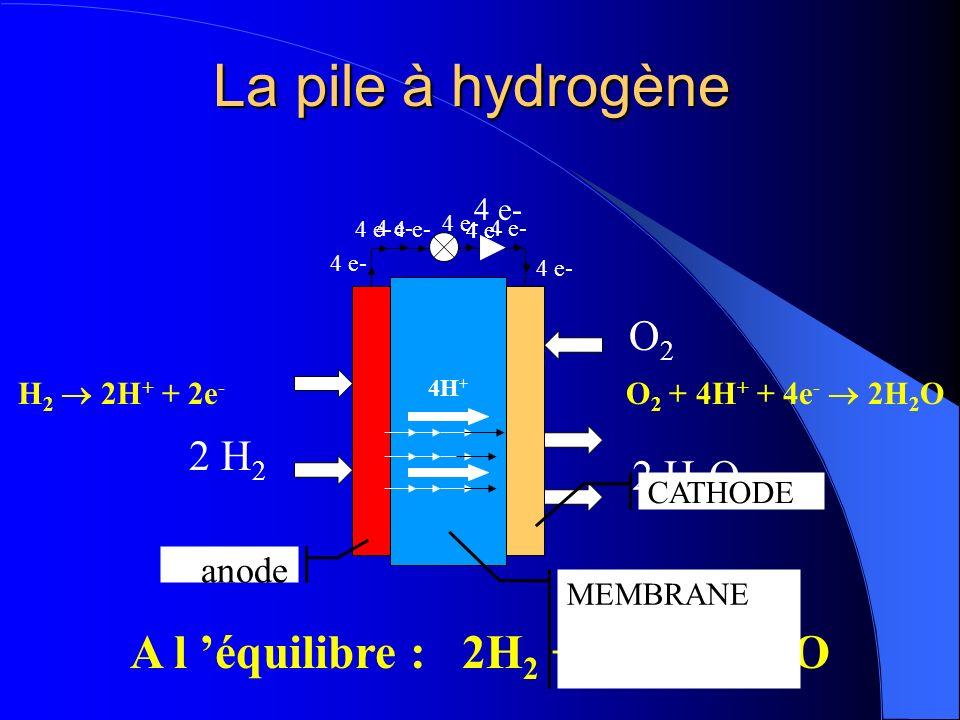 La pile à hydrogène A l 'équilibre : 2H2 + O2  2H2O O2 2 H2 2 H2O