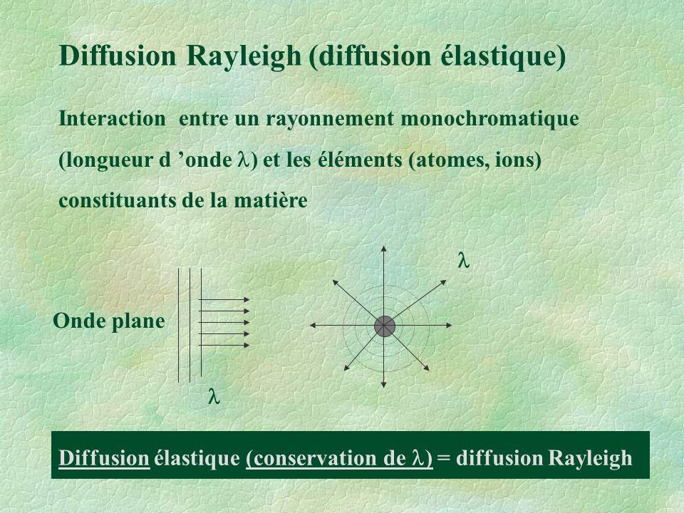 Diffusion Rayleigh (diffusion élastique)