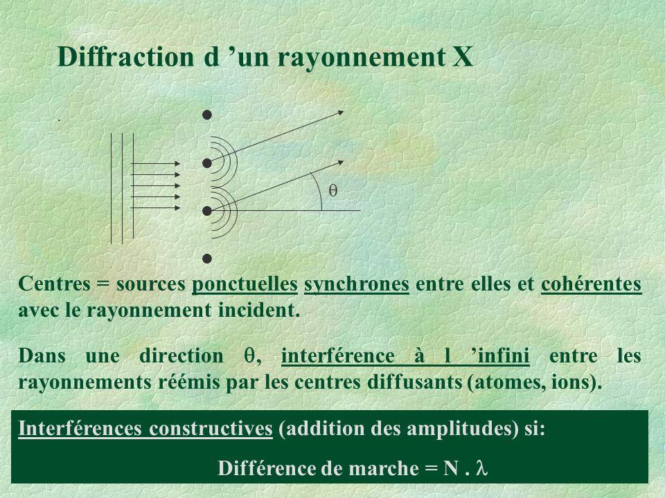 Diffraction d 'un rayonnement X