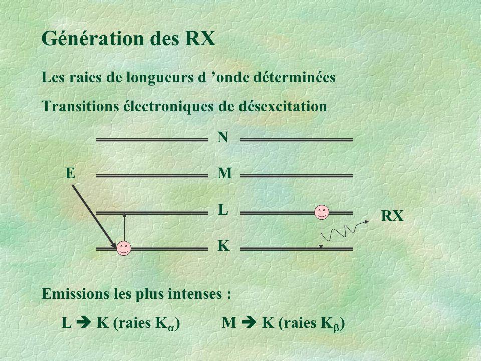 Génération des RX Les raies de longueurs d 'onde déterminées