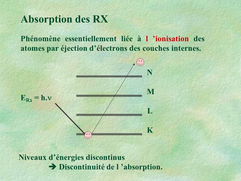 Absorption des RX Phénomène essentiellement liée à l 'ionisation des atomes par éjection d'électrons des couches internes.