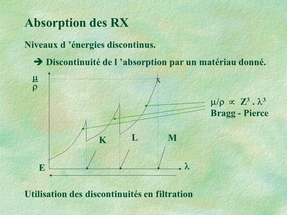 Absorption des RX Niveaux d 'énergies discontinus.