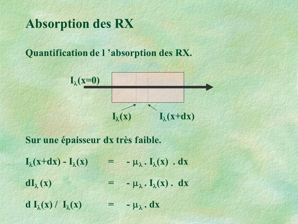 Absorption des RX Quantification de l 'absorption des RX. Il(x=0)