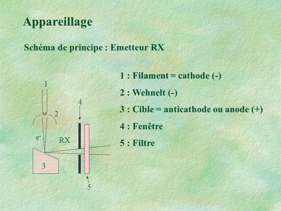 Appareillage Schéma de principe : Emetteur RX