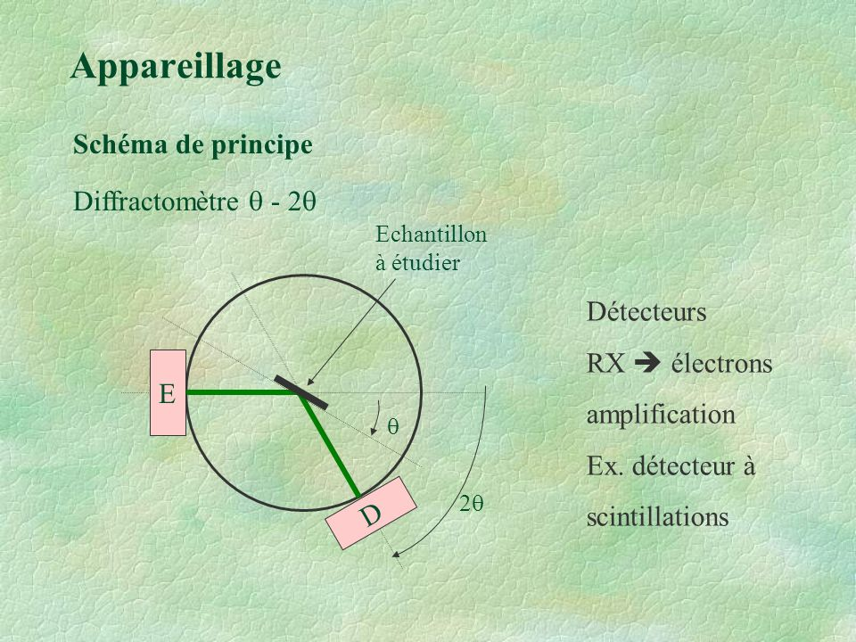Appareillage Schéma de principe Diffractomètre q - 2q Détecteurs