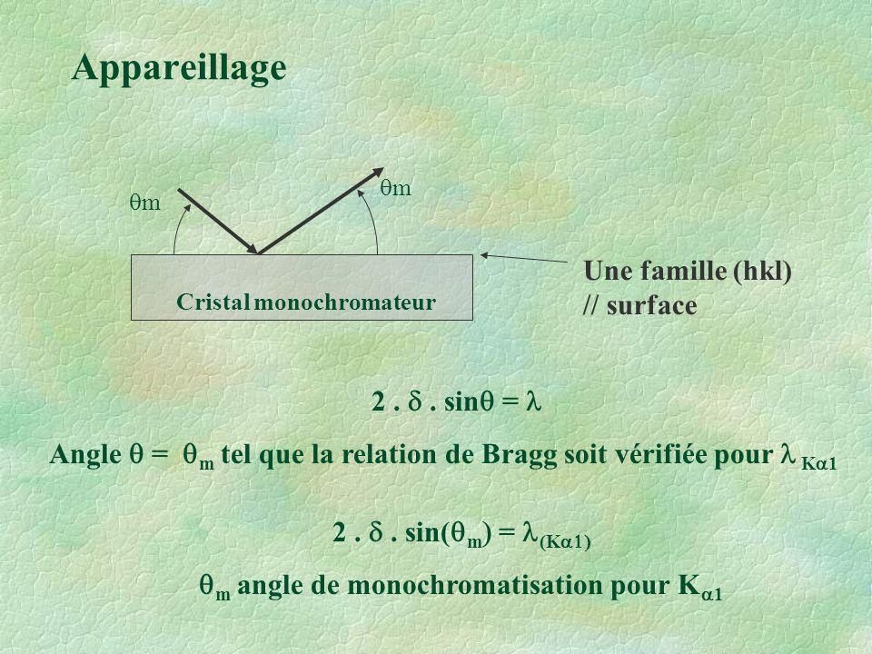 Appareillage Une famille (hkl) // surface 2 . d . sinq = l