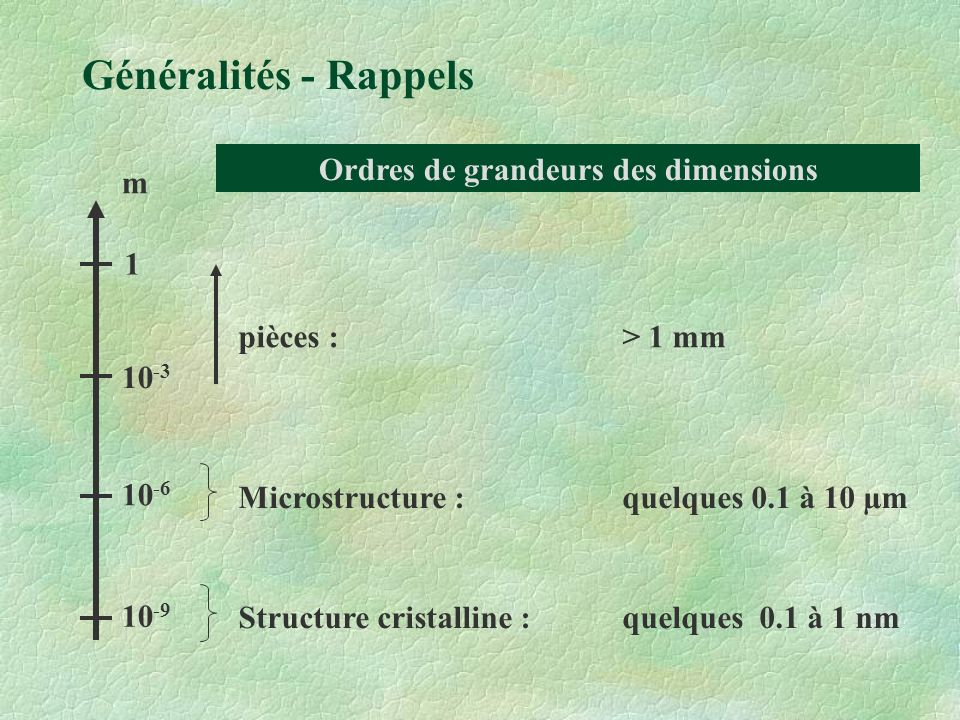 Ordres de grandeurs des dimensions
