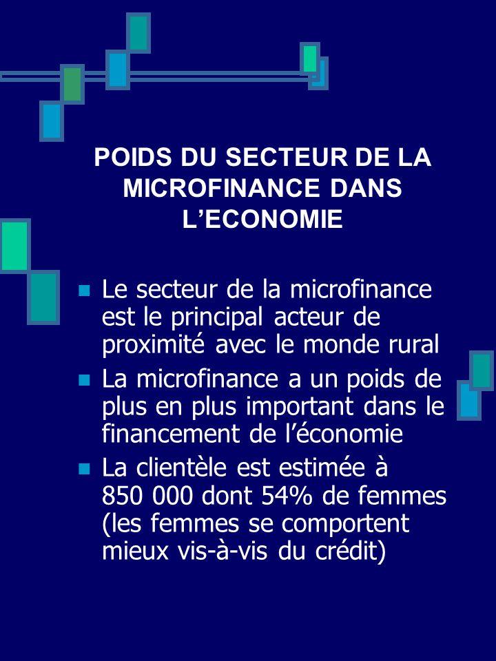 POIDS DU SECTEUR DE LA MICROFINANCE DANS L'ECONOMIE