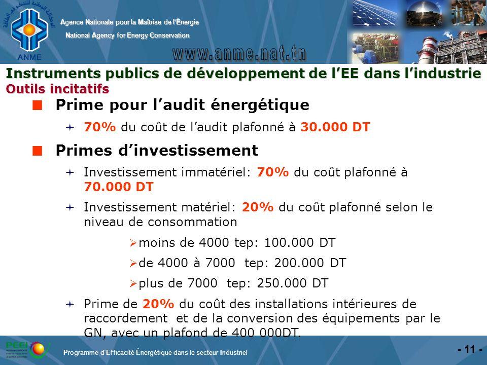 Prime pour l'audit énergétique Primes d'investissement