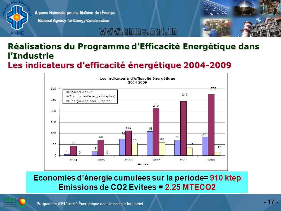 Réalisations du Programme d'Efficacité Energétique dans l'Industrie