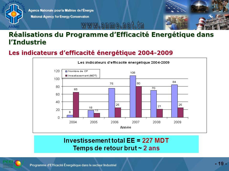 Investissement total EE = 227 MDT Temps de retour brut ~ 2 ans