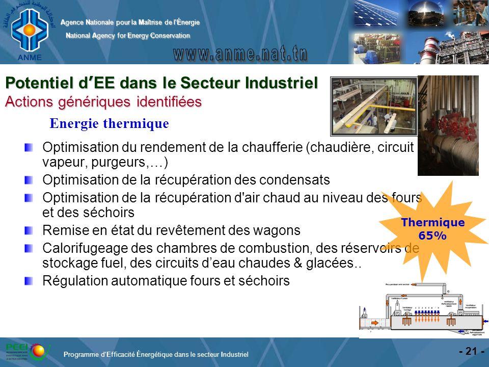 Potentiel d'EE dans le Secteur Industriel Actions génériques identifiées