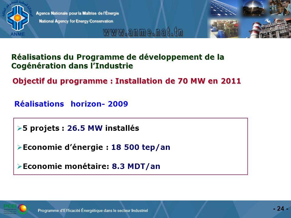Objectif du programme : Installation de 70 MW en 2011