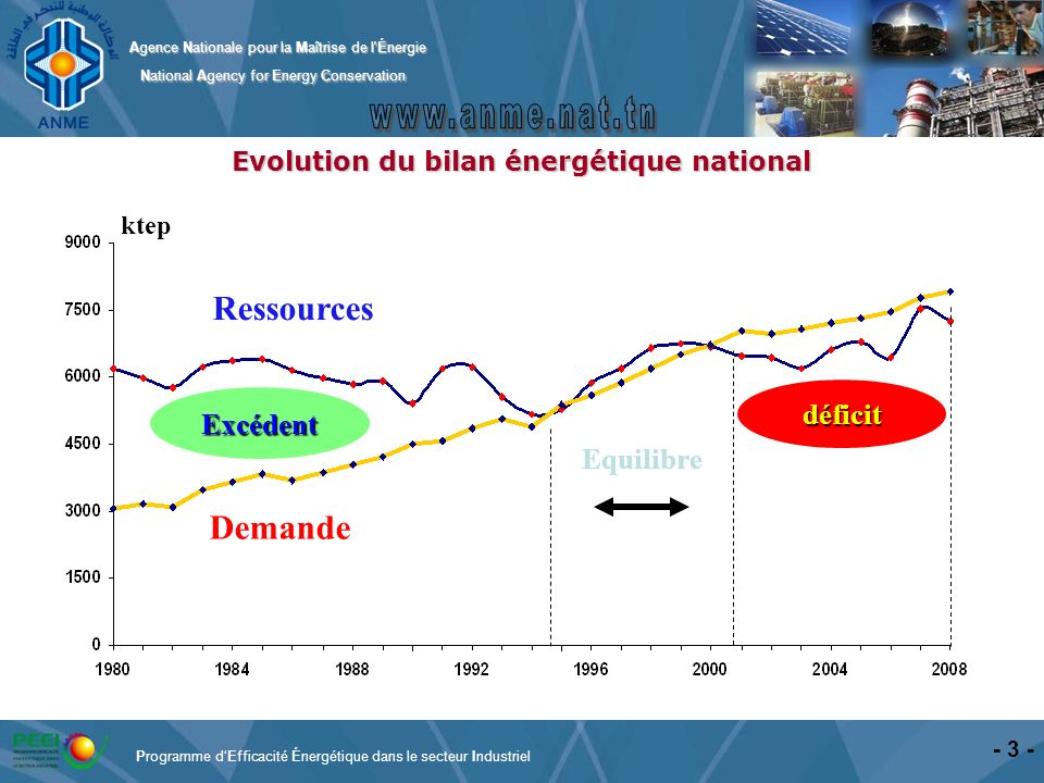 Evolution du bilan énergétique national