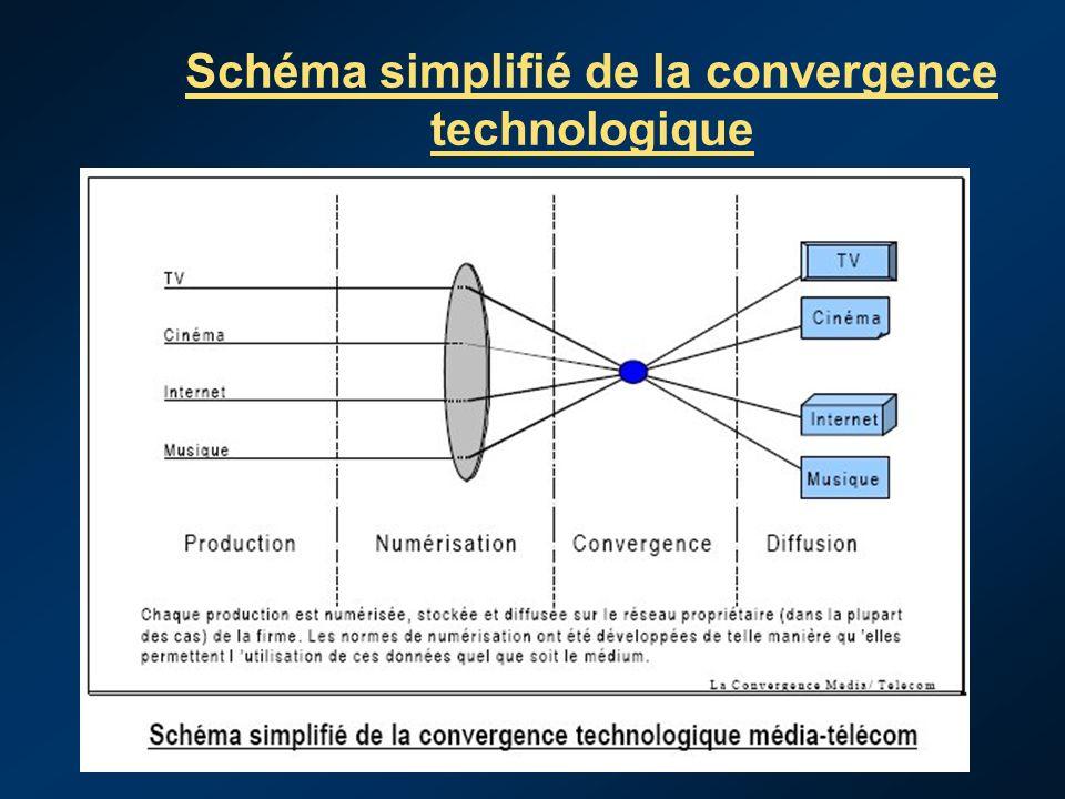 Schéma simplifié de la convergence technologique