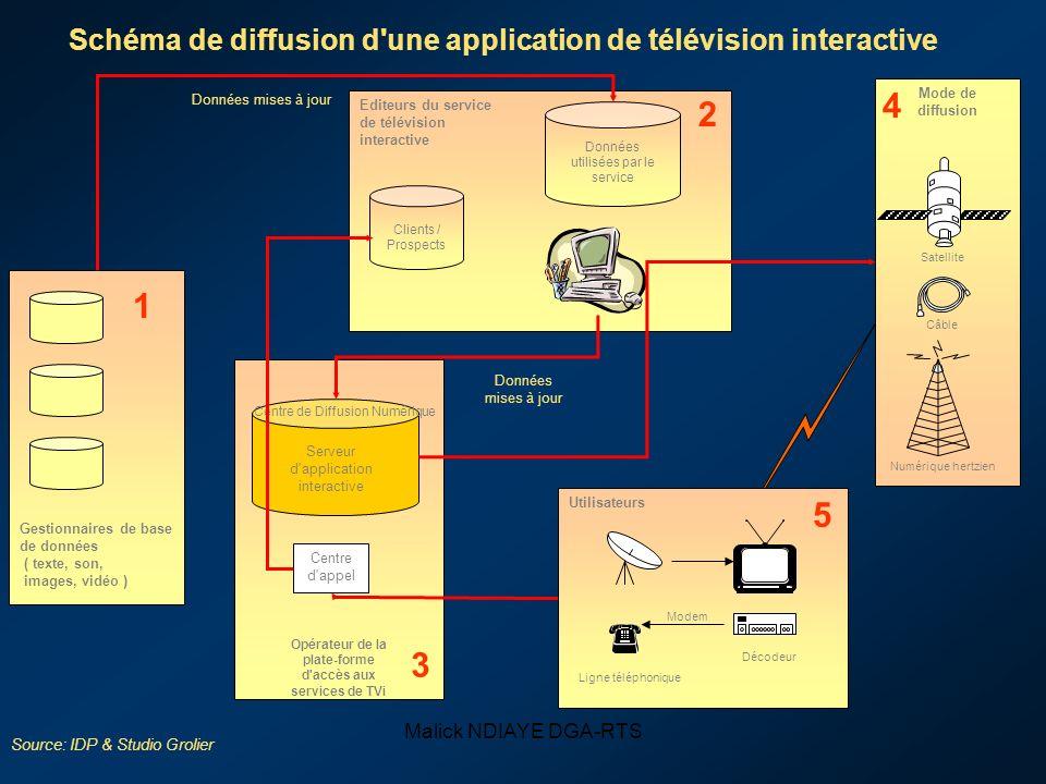 Schéma de diffusion d une application de télévision interactive