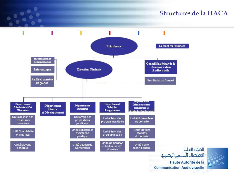 Structures de la HACA Présidence Cabinet du Président