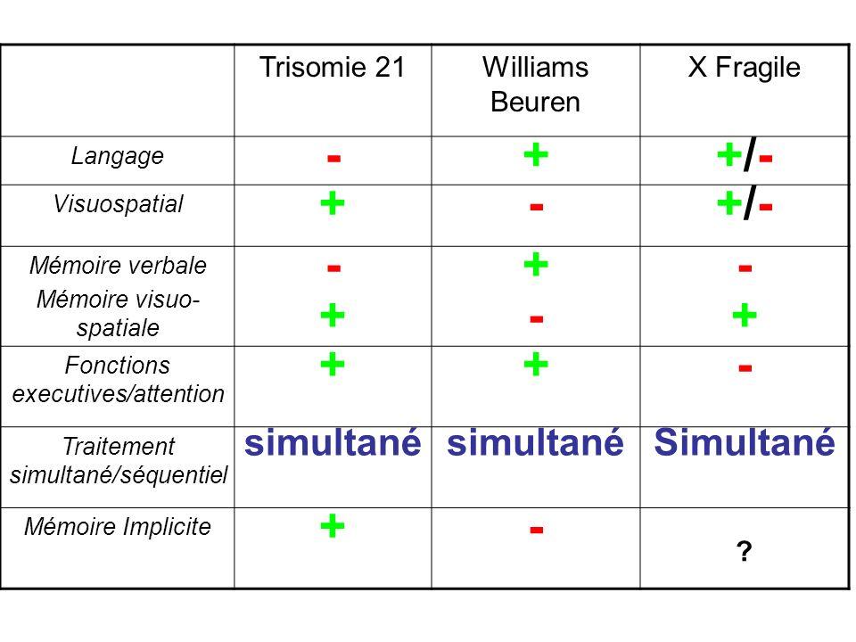 - + +/- simultané Simultané Trisomie 21 Williams Beuren X Fragile
