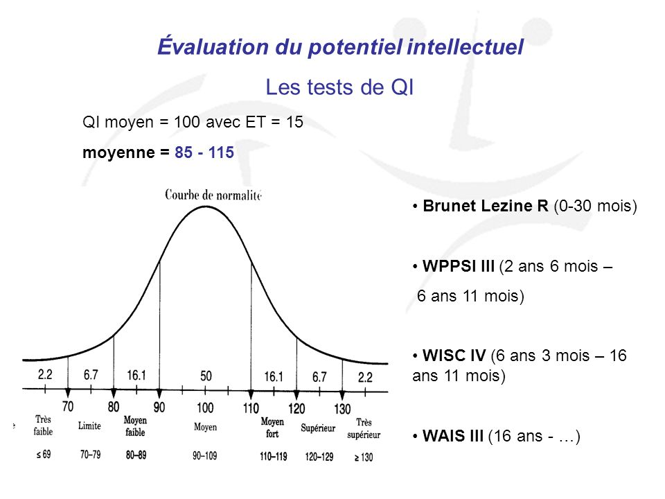 Évaluation du potentiel intellectuel