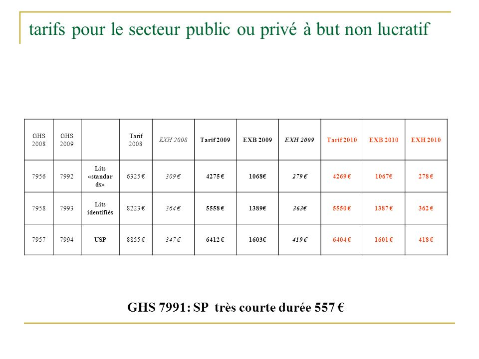 tarifs pour le secteur public ou privé à but non lucratif