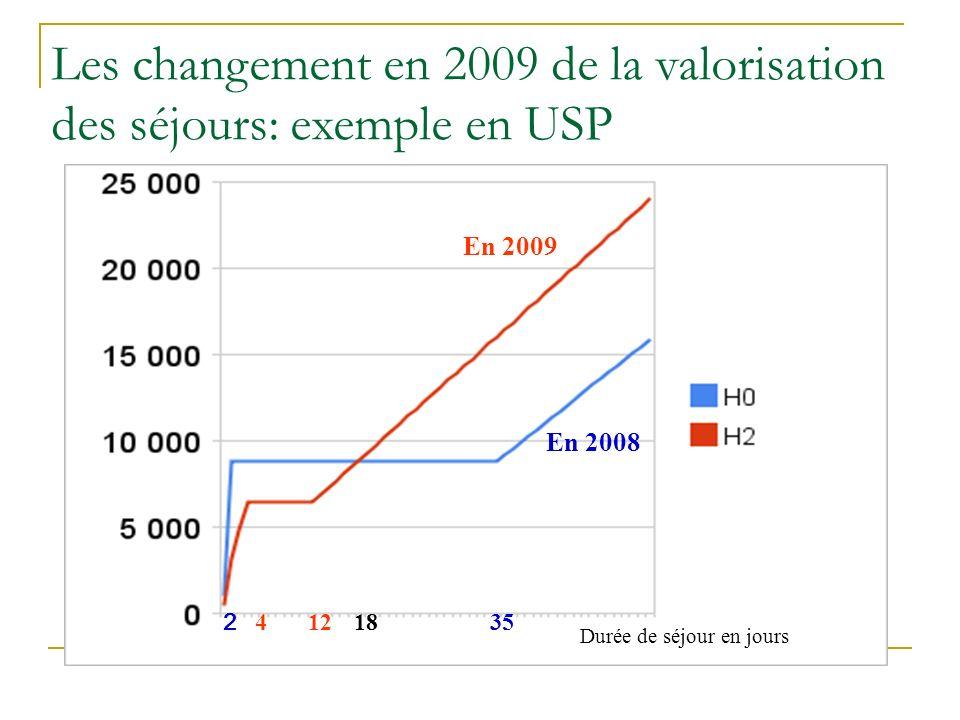 Les changement en 2009 de la valorisation des séjours: exemple en USP