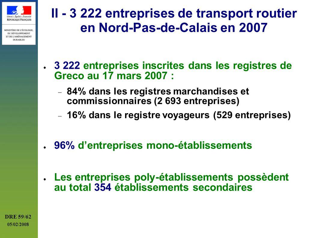 II - 3 222 entreprises de transport routier en Nord-Pas-de-Calais en 2007