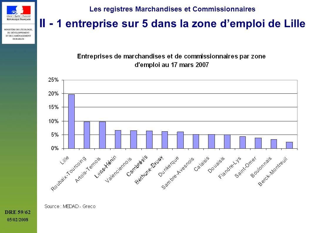 Les registres Marchandises et Commissionnaires II - 1 entreprise sur 5 dans la zone d'emploi de Lille