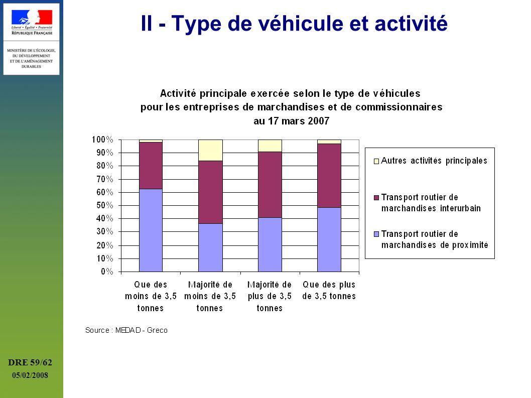 II - Type de véhicule et activité