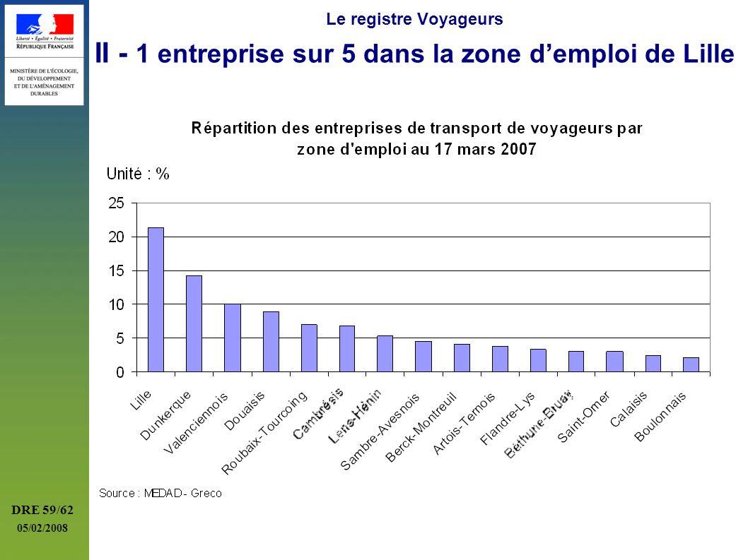Le registre Voyageurs II - 1 entreprise sur 5 dans la zone d'emploi de Lille