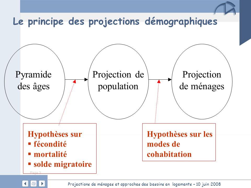 Le principe des projections démographiques