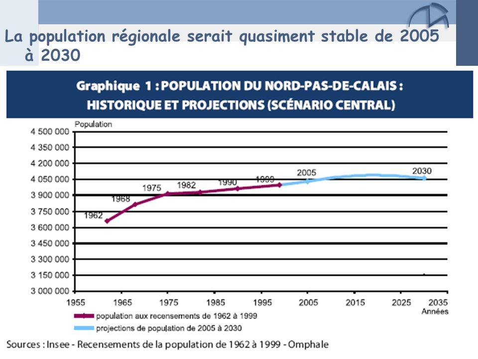 La population régionale serait quasiment stable de 2005 à 2030