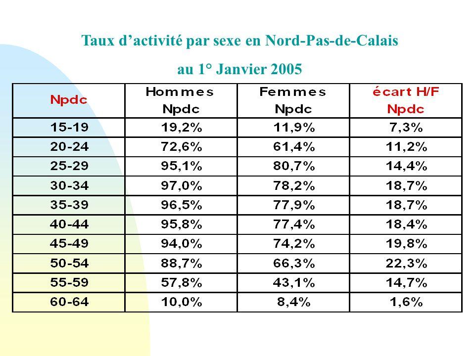 Taux d'activité par sexe en Nord-Pas-de-Calais