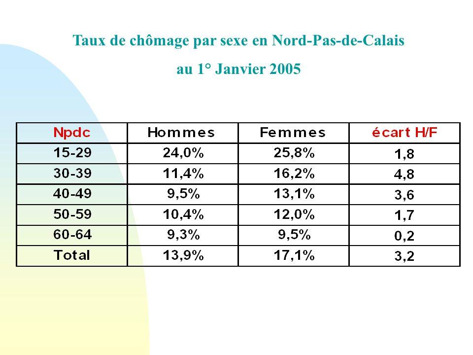 Taux de chômage par sexe en Nord-Pas-de-Calais