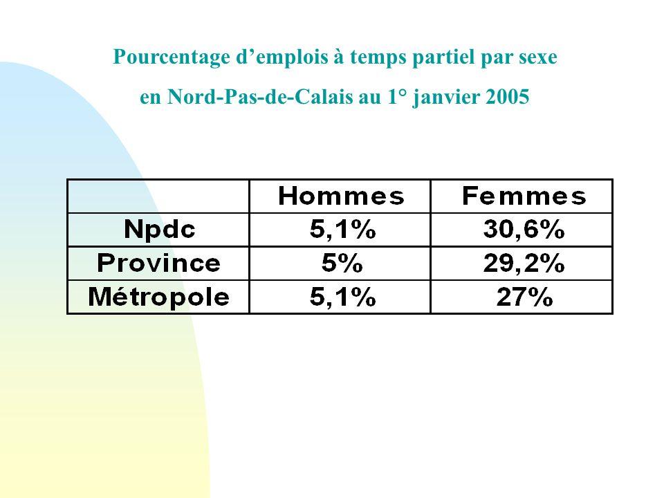 Pourcentage d'emplois à temps partiel par sexe