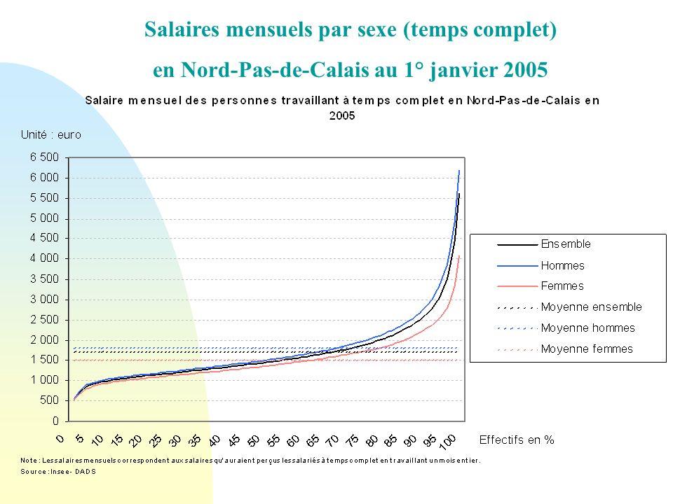 Salaires mensuels par sexe (temps complet)