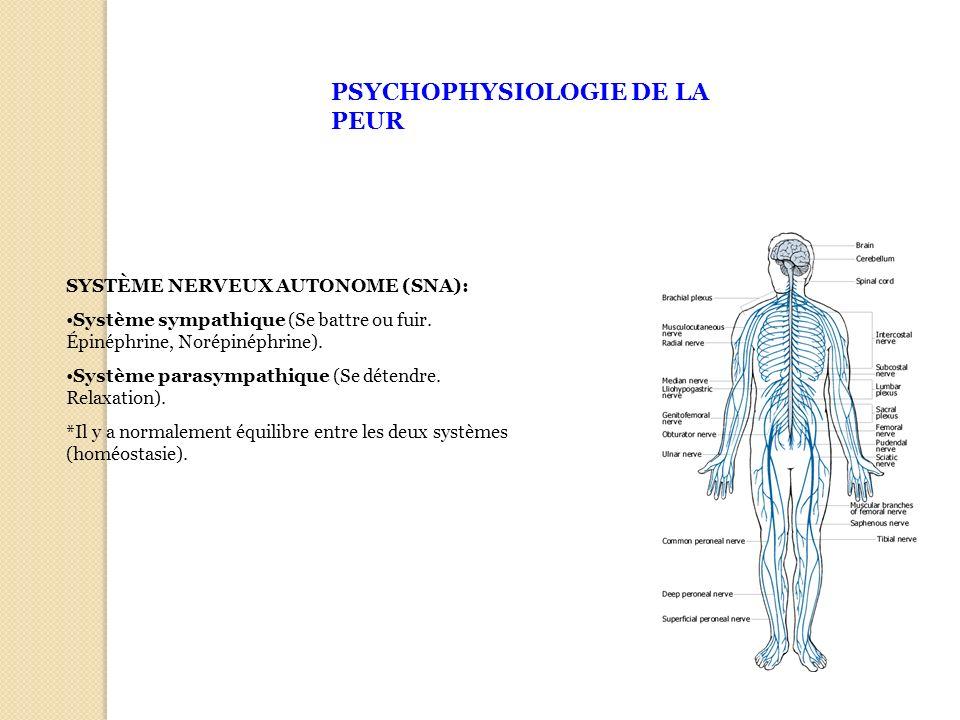 PSYCHOPHYSIOLOGIE DE LA PEUR