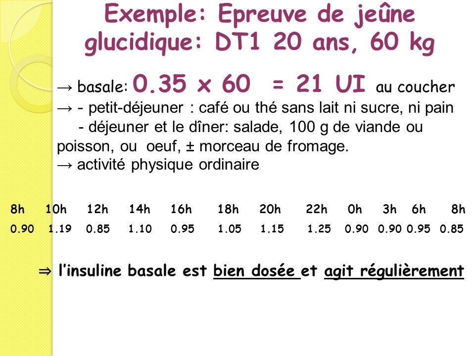 Exemple: Epreuve de jeûne glucidique: DT1 20 ans, 60 kg