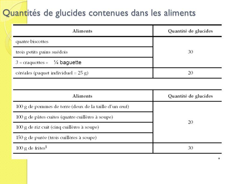 Quantités de glucides contenues dans les aliments