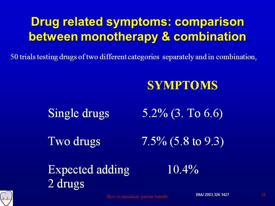 Drug related symptoms: comparison between monotherapy & combination
