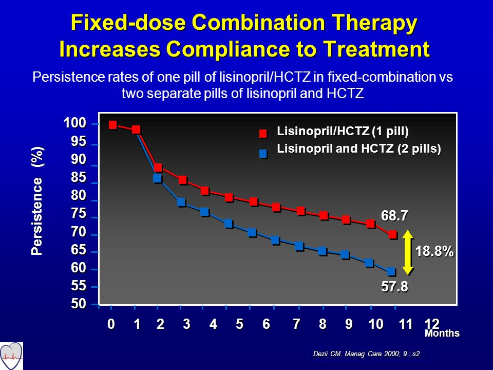 Fixed-dose Combination Therapy Increases Compliance to Treatment