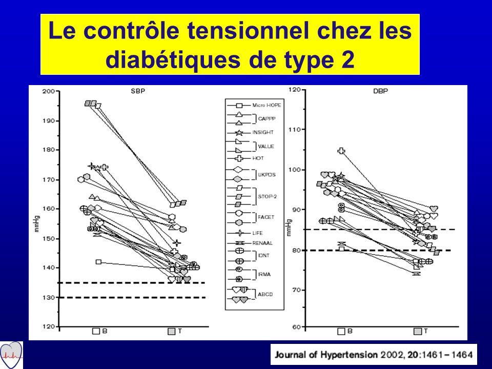 Le contrôle tensionnel chez les diabétiques de type 2