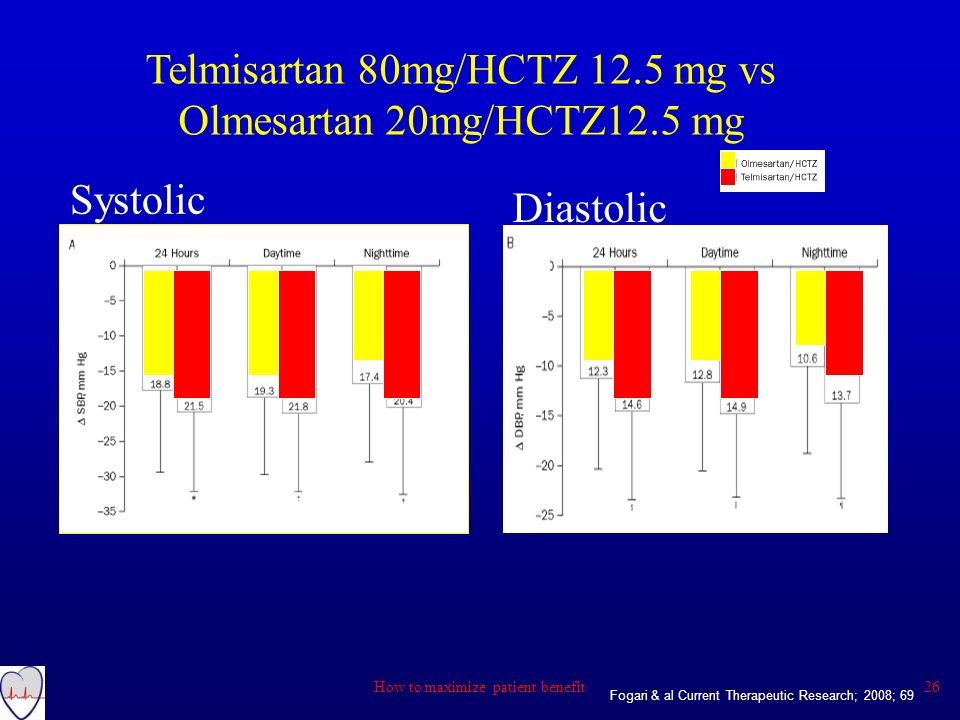 Telmisartan 80mg/HCTZ 12.5 mg vs Olmesartan 20mg/HCTZ12.5 mg