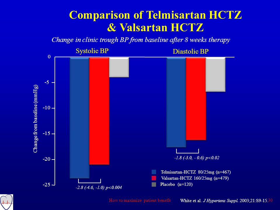 Comparison of Telmisartan HCTZ & Valsartan HCTZ