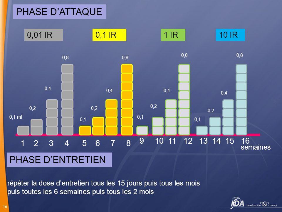 PHASE D'ATTAQUE PHASE D'ENTRETIEN 0,01 IR 0,1 IR 1 IR 10 IR 9 10 11 12