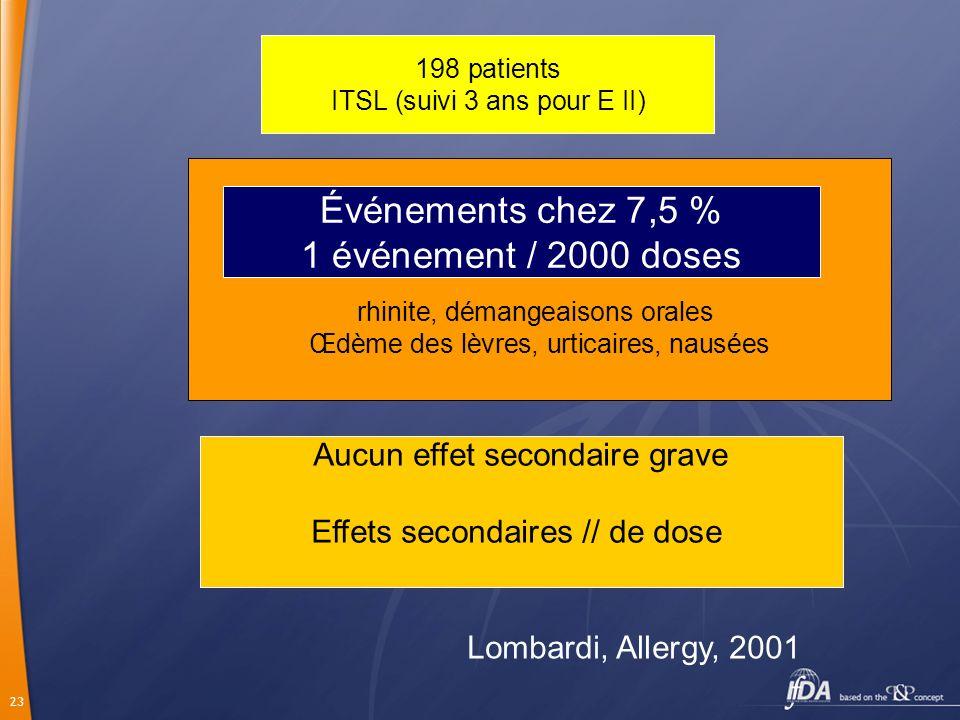 Événements chez 7,5 % 1 événement / 2000 doses