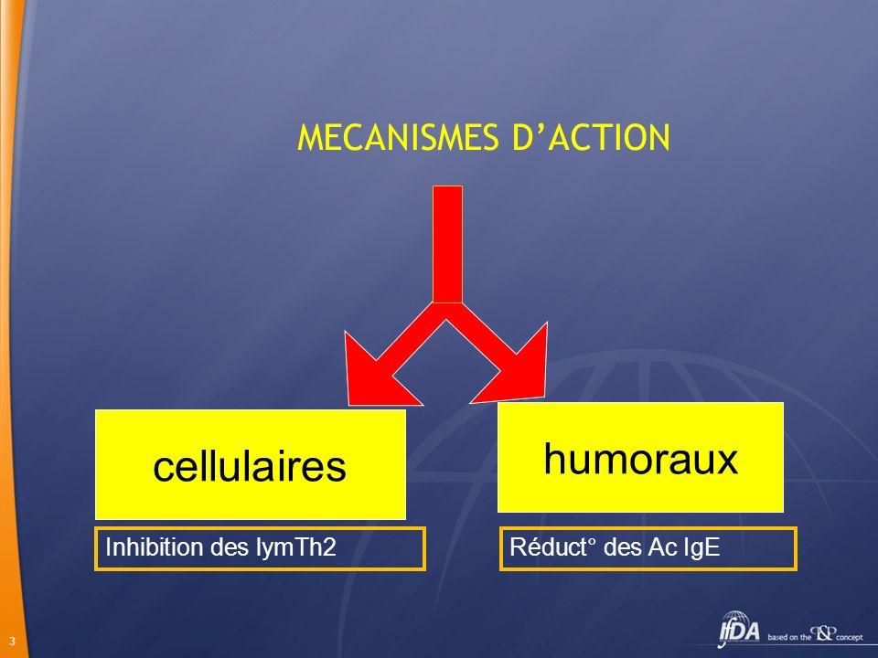 humoraux cellulaires MECANISMES D'ACTION Inhibition des lymTh2